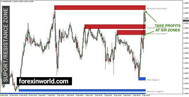 support resistance zone