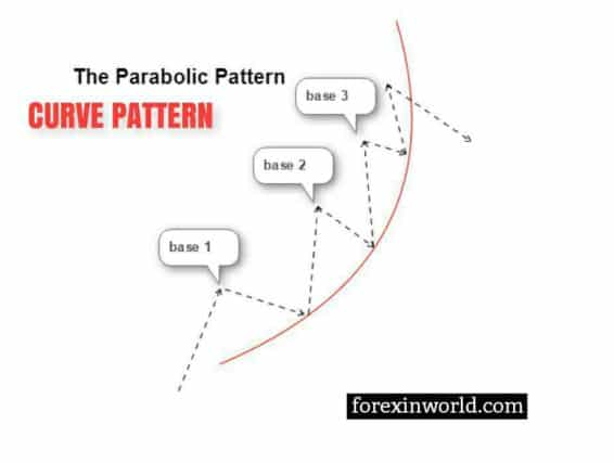 What does it mean The Parabolic Curve Pattern Strategy